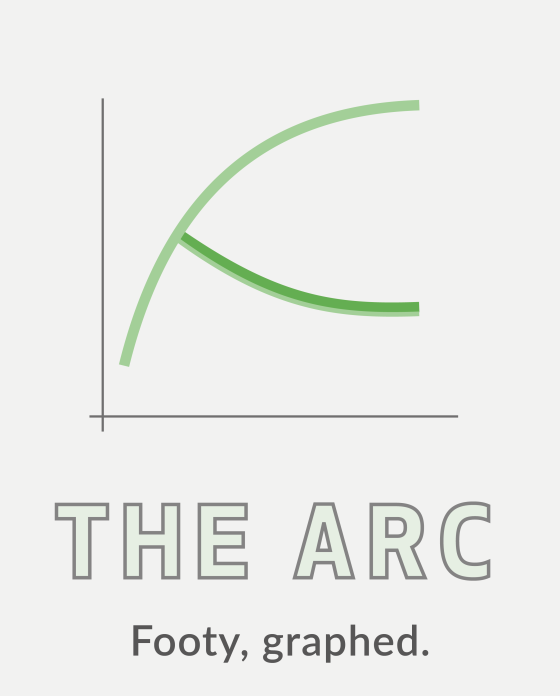 The Arc. Footy, graphed.