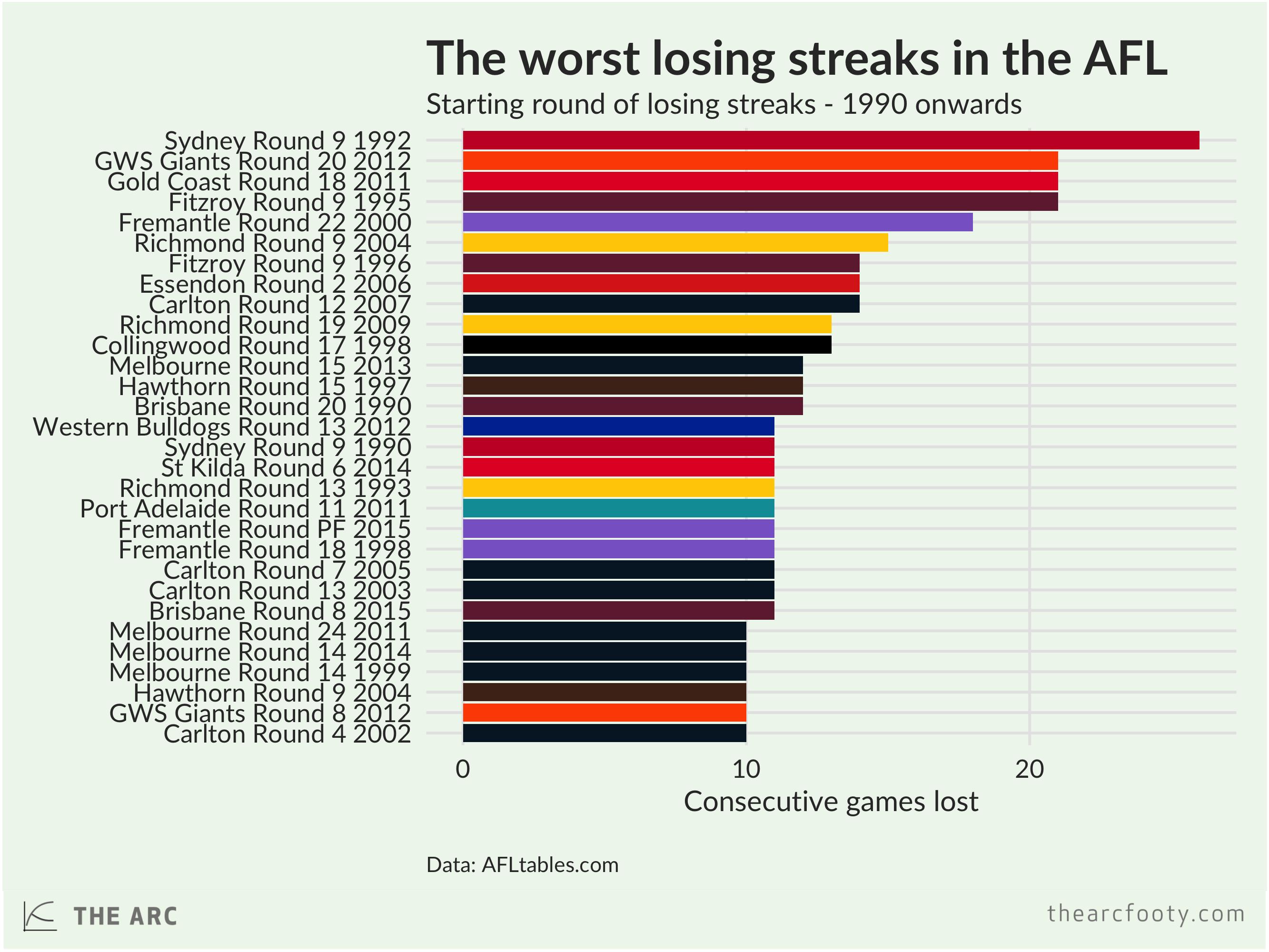 losing.streak.AFL