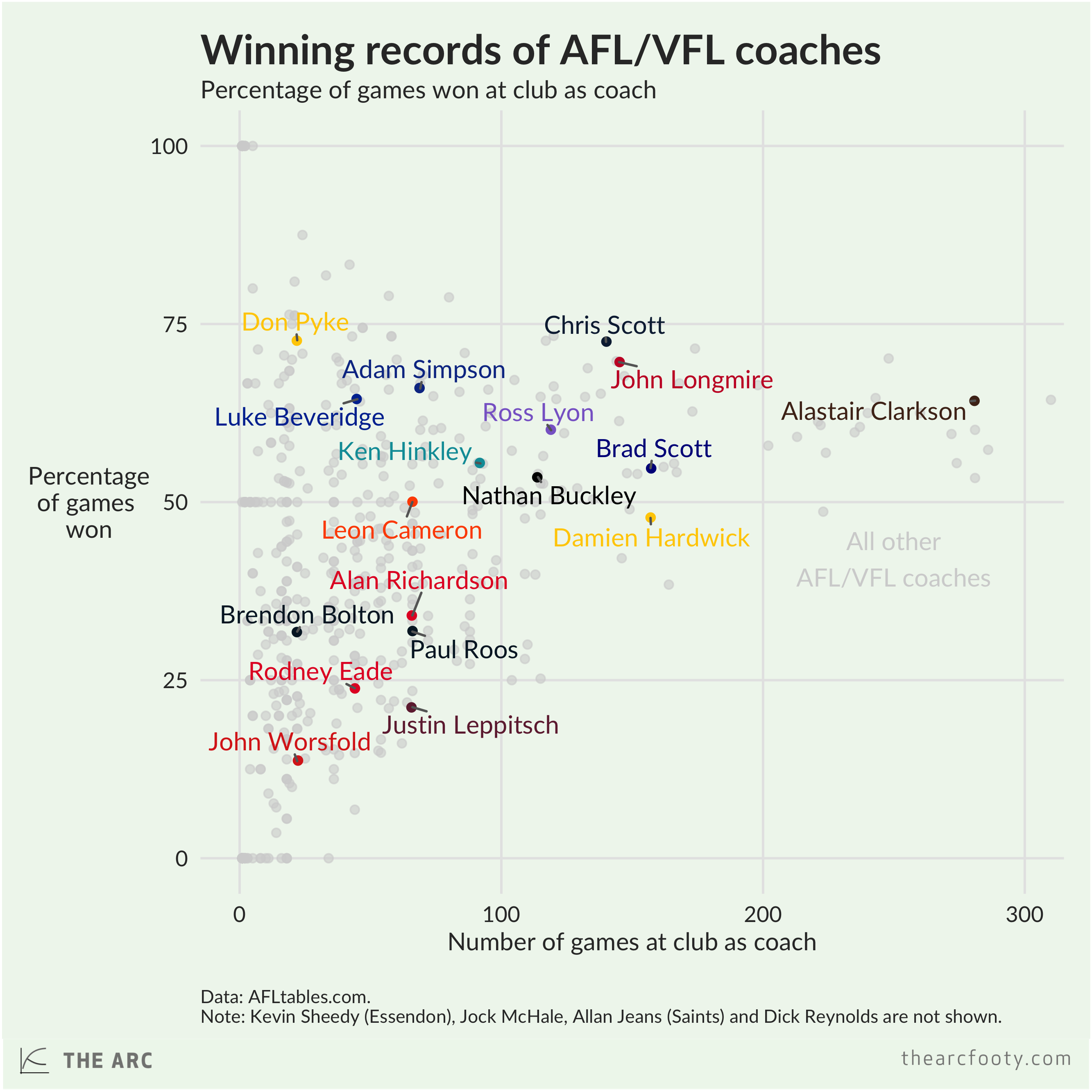 coach.stint.records.png